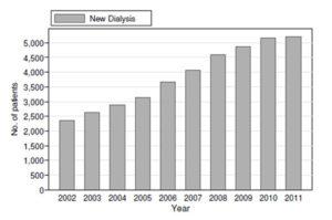 Bilangan Pesakit Buah Pinggang Buat Dialisis Tahun 2011 - Delima Bio Emas